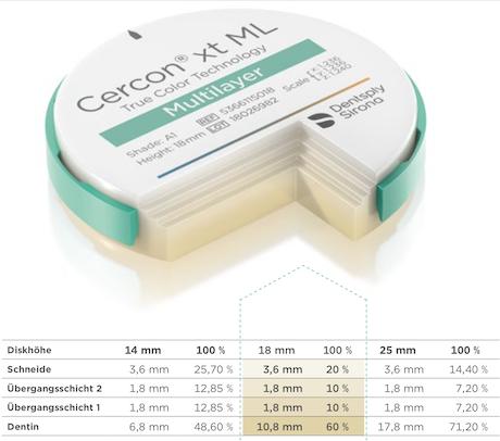 Cercon xt ML – Disk 98